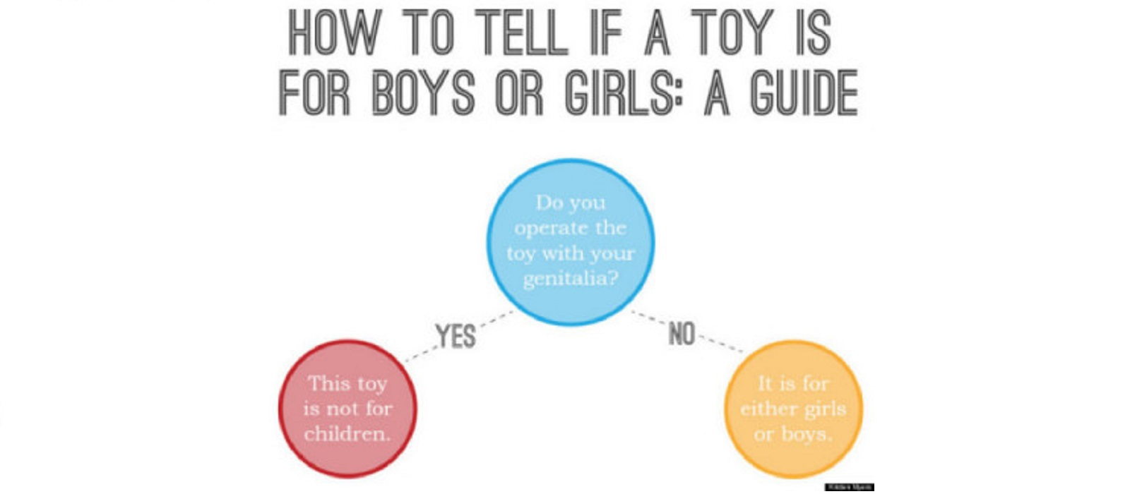 Guide in how to tell if a toy is for a boy or a girl. If use for genitalia, not use for children. If not, for both girls and boys.