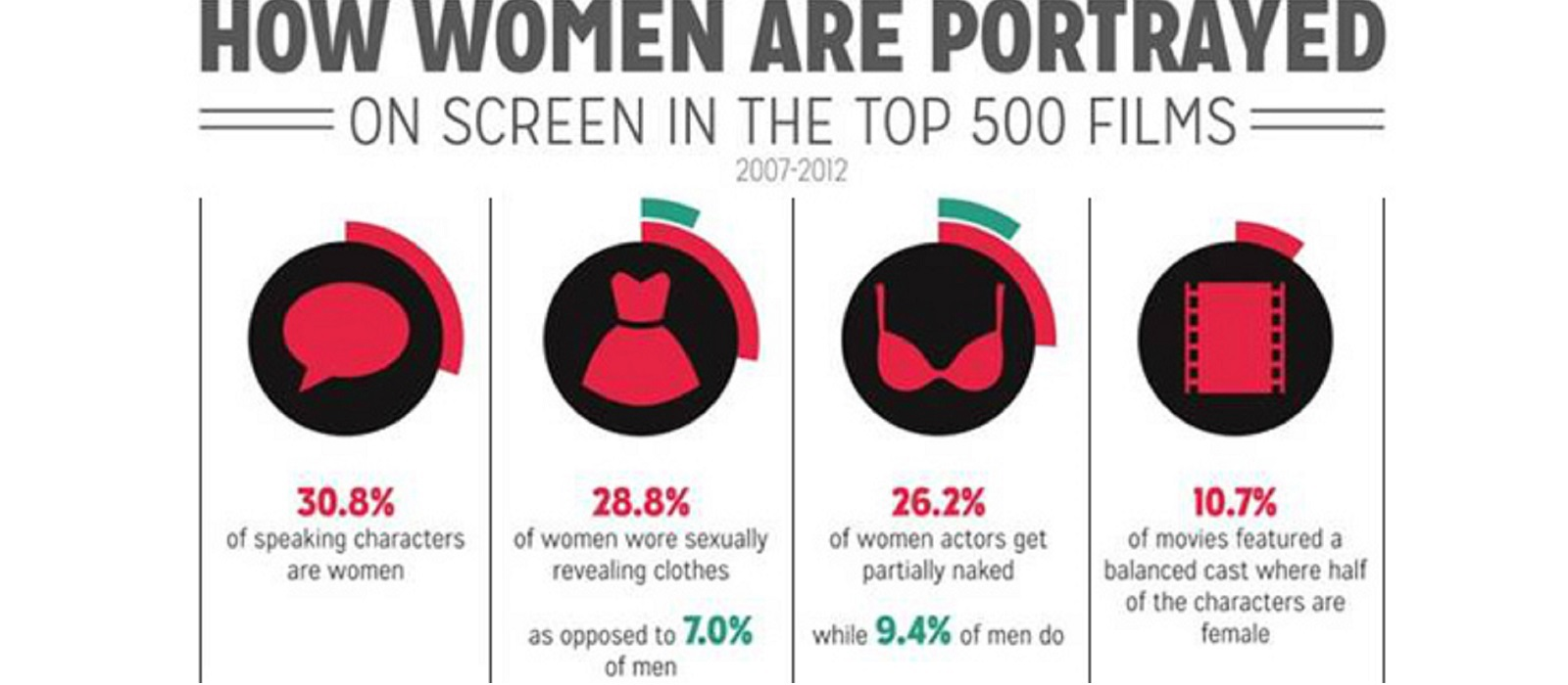 statistics on how women are portrayed in films