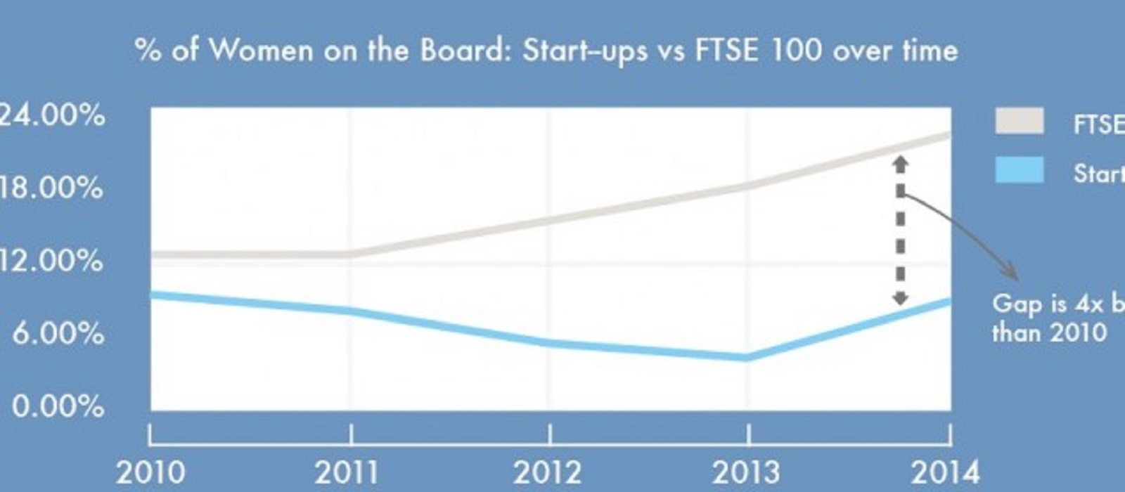 Female start ups graph showing big gap for women