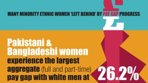 INFOGRAPHICS: GENDER PAY BY ETHNICITY IN BRITAIN