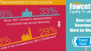 Infographics: Sexism in Local Government